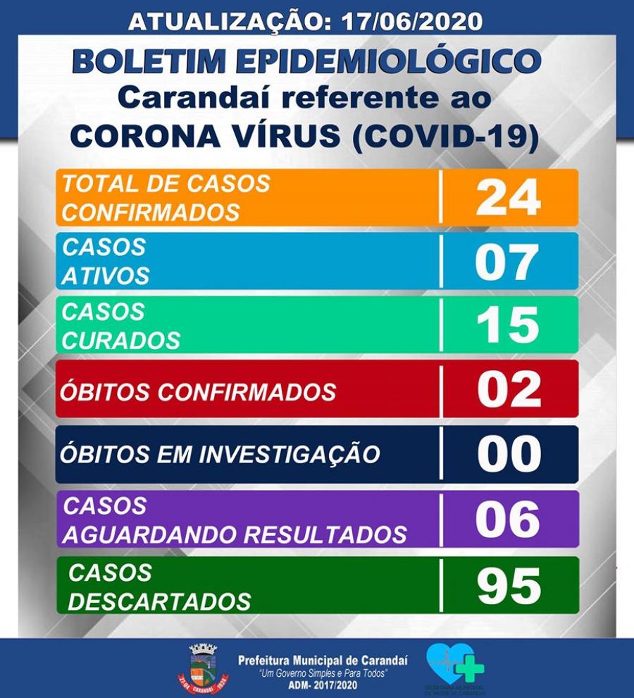 ATUALIZAÇÃO DO BOLETIM EPIDEMIOLÓGICO 17/06/2020